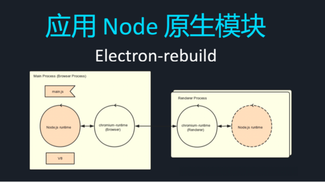 web前端培训应用node模块