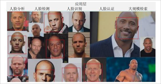 物聯網培訓opencv人臉識別項目