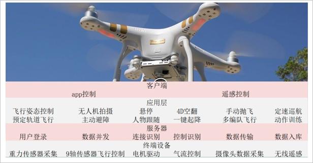 物聯網培訓無人機項目