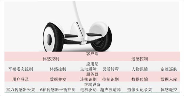 物聯網培訓平衡車項目